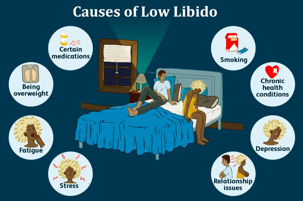 causes of low libido